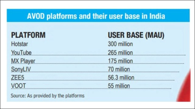 AVOD platforms and their user base in India