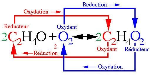 Redox - 5 Remarques à propos des réactions d'oxydo-réduction - afblum.be