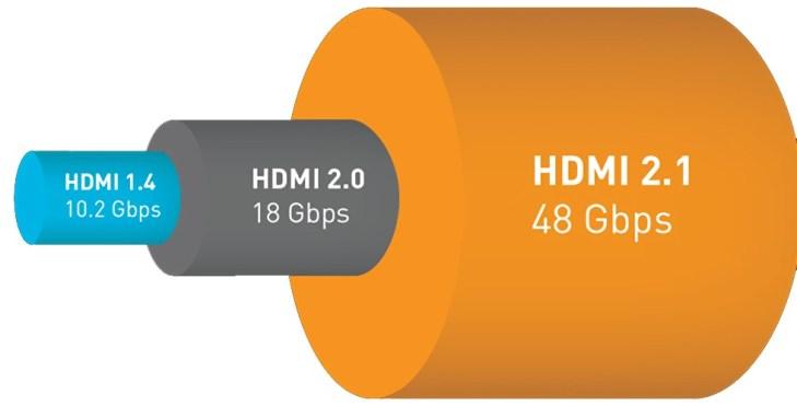TV HDMI 2.1: tutti i modelli disponibili oggi sul mercato