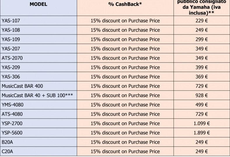 A dicembre Yamaha rimborsa il 15% per l'acquisto delle sue soundbar