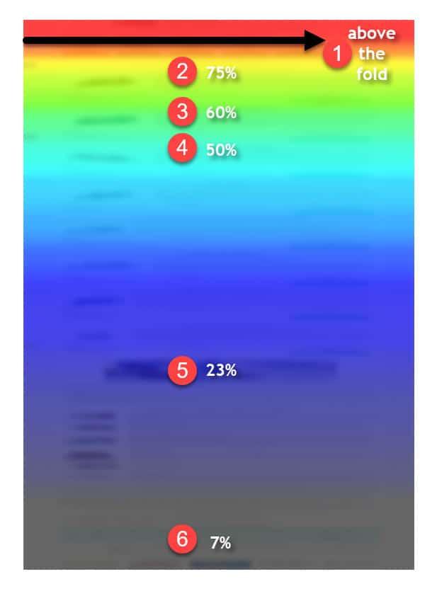 Hotjar heatmapa