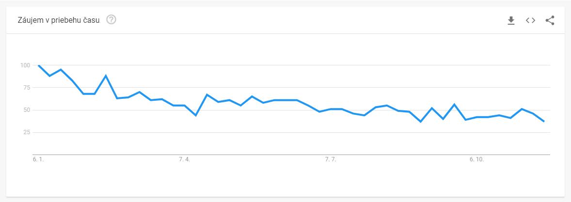 Google trends Chudnutie