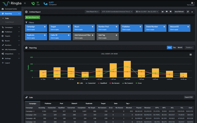 Ringba dashboard screenshot