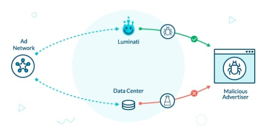 luminati coupon codes - How to use