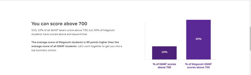 Magoosh vs Manhattan GMAT