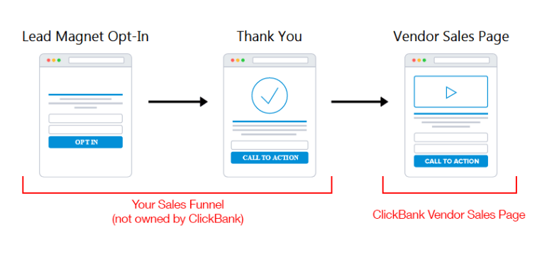 ClickBank - Affiliate Marketing Sales Funnel 1
