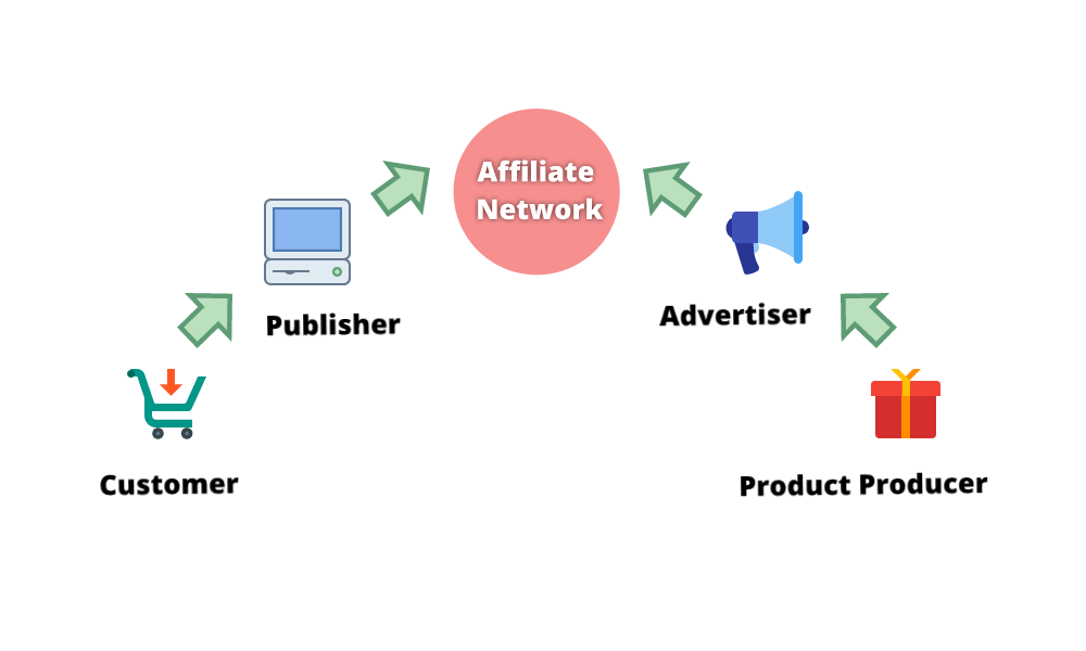 Affiliate marketing - Wikipedia