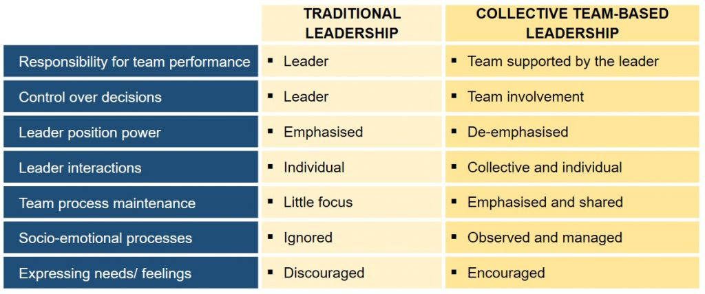 Leadership styles for cross-system working