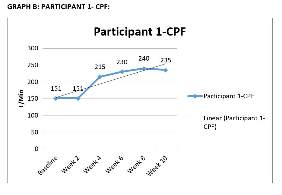 Cooper4 - Graph B CPF