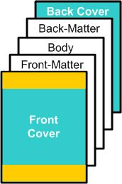 front matter is everything that comes before the body of your book from the title page up to the beginning of the first chapter for less than formal