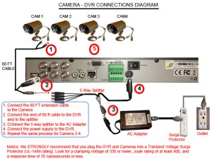 QSee QH32DVR4C $65999 4Ch H264 Pentaplex DVR with 320GB