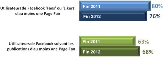 Utilisateurs Facebook