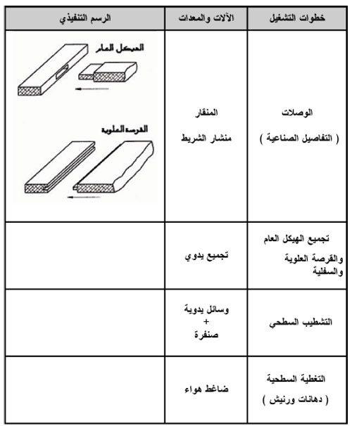 صناعة الأثاث المدرسى والمكتبي - شكل (3)