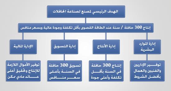 المخطط الرئيسي لخطة العمل