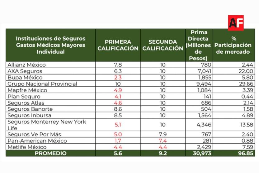 condusef aseguradoras 01 - Condusef realiza una evaluación de información del producto Gastos Médicos Mayores - #Noticias