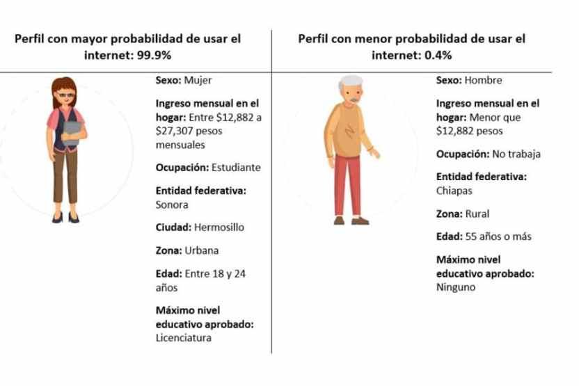 internet ift perfil - A mayor escolaridad, mayor probabilidad de usar internet en México - #Noticias