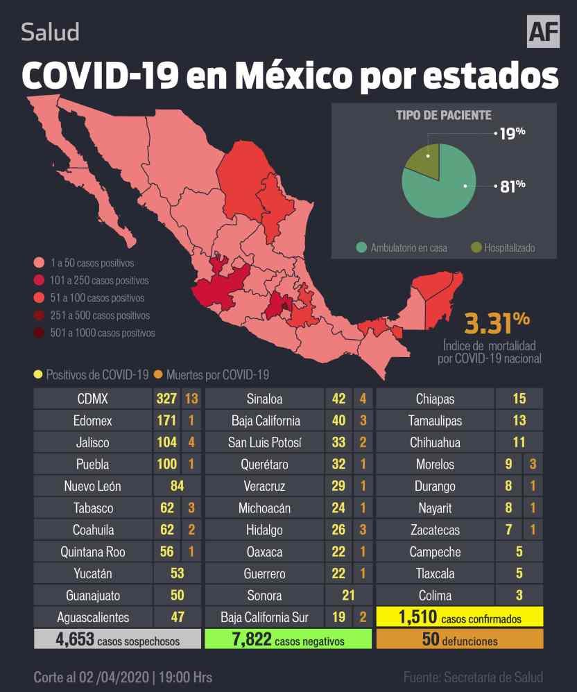 Coronavirus en México 2 de abril - 50 muertos y mil 510 casos confirmados por COVID-19 en México