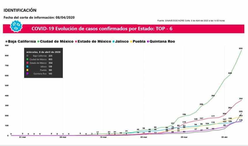 saludjaliscografica - Jalisco notifica cuatro casos más de COVID-19 y otra defunción; ya son ocho decesos