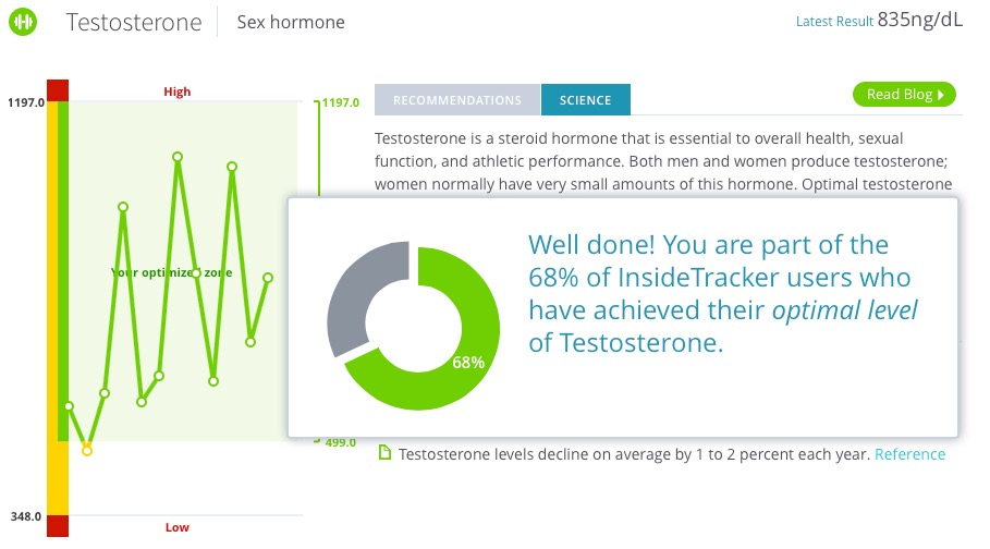 insidetracker dashboard chart