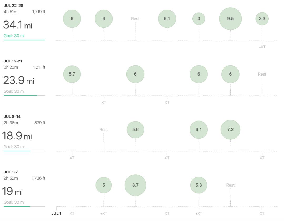 strava running mileage chart