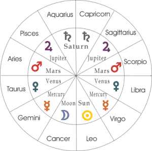 Zodiac Rulerships Quick Reference A Fools Journey