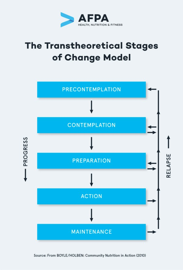 preview-gallery-The Transtheoretical Stages of Change Model_V1