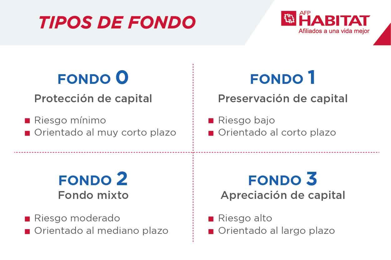 Tipos De Fondo Afp Riesgo