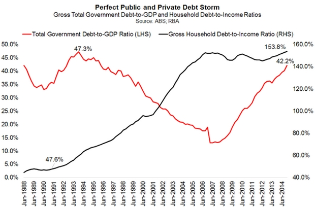 Public Debt to GDP and Household Debt to Income