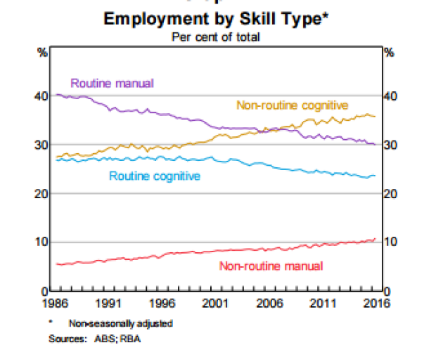 Routine manual jobs have lost around a quarter of their share of the total workforce.