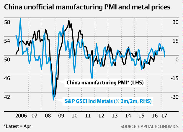 China PMI and metal prices