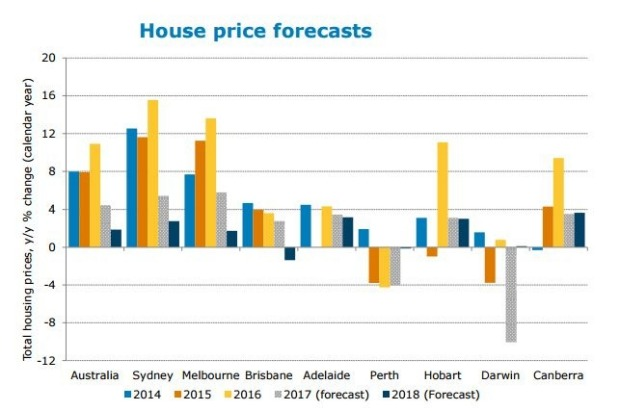 House price forecasts