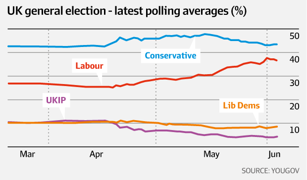 UK general election - latest polling averages (%)