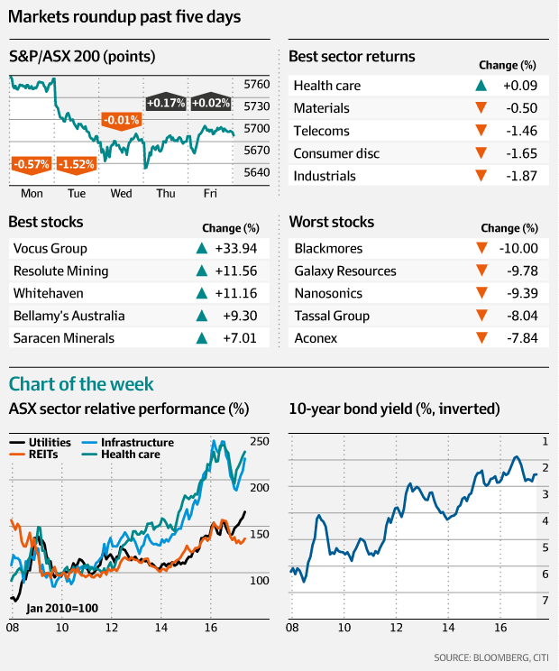 ASX markets - roundup last 5 days