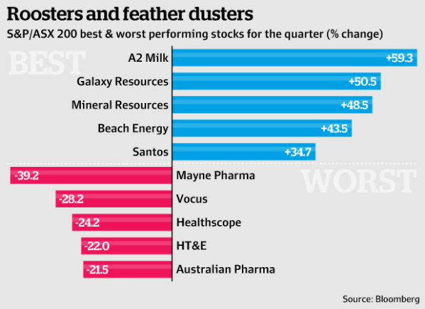 What the ASX did in this quarter in 7 charts   afr.com