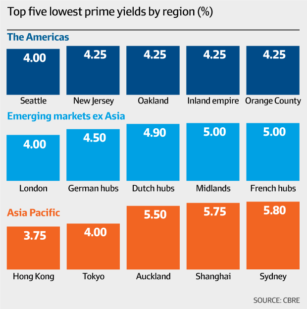 Top five lowest yields by region (CBRE)