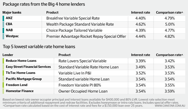 Different Banks Interest Rate Loan Personal