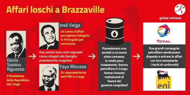 Schema della corruzione in Congo-B (Courtesy Global Witness)
