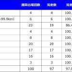 [ラン]マラソン大会100レースに出場達成(死ぬまでにやる100リストNo.27)