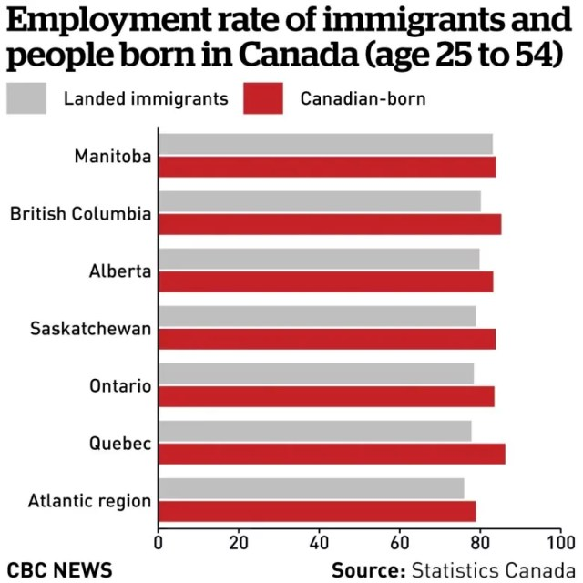 finding work in Canada as a foreigner
