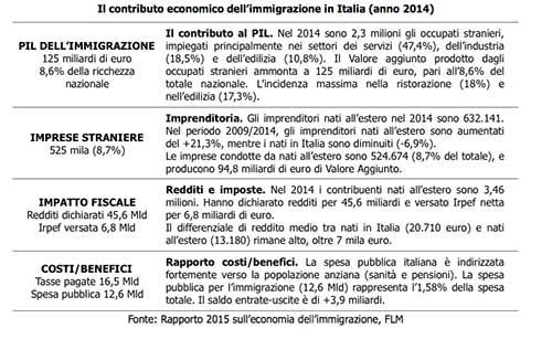 contributo-economico-immigrazione-italia