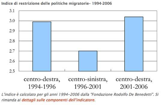 indice-di-restrizione-politiche-migratorie-lavoce.info