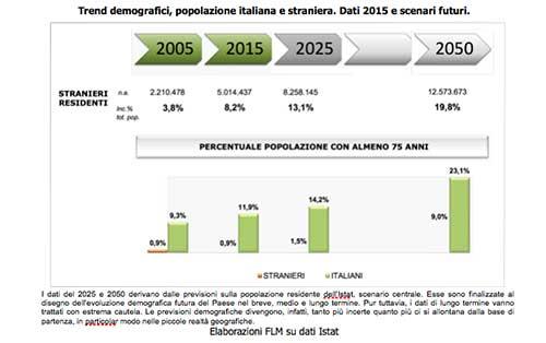 trend-demografici-popolazione-italiana-e-straniera