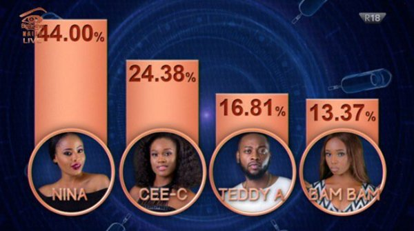 Controversies Trail Big Brother Naija Sunday Eviction Results