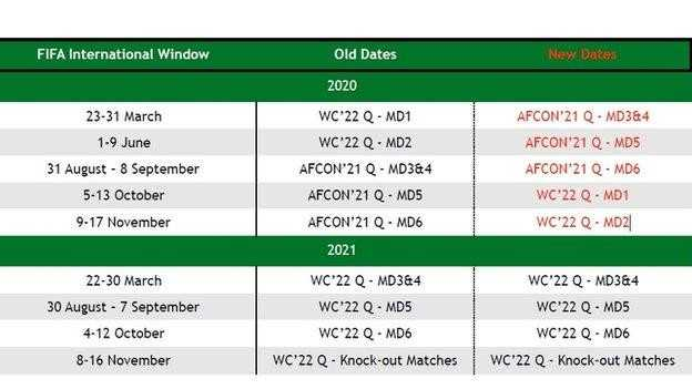 Fifa Calendar 2021 CAN 2021 Mondial 2022 (Q): CAF turns the whole calendar upside