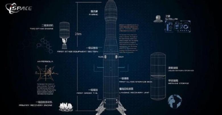 Photo of China shows privately developed reusable space rocket Hyperbola-2