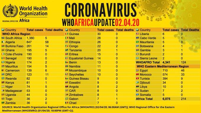 Why Africa seems relatively spared of Coronavirus