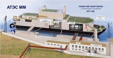 centrale nucléaire flottante, Tunisie 2050