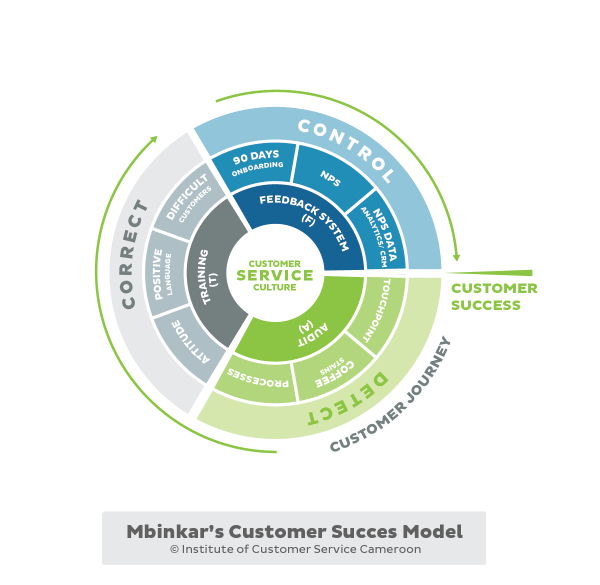 Mbinkar's Customer Success Model
