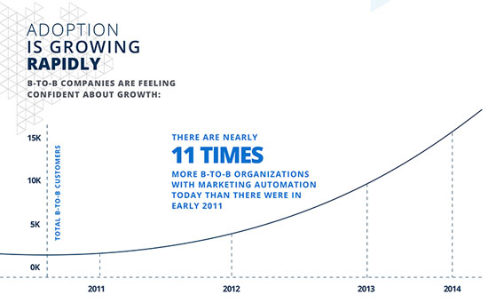 marketing automation adoption rate