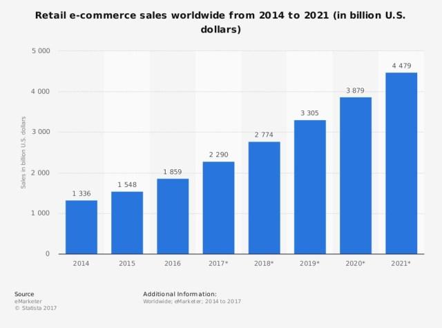 Global e-commerce sales stats - Zinox acquires Konga